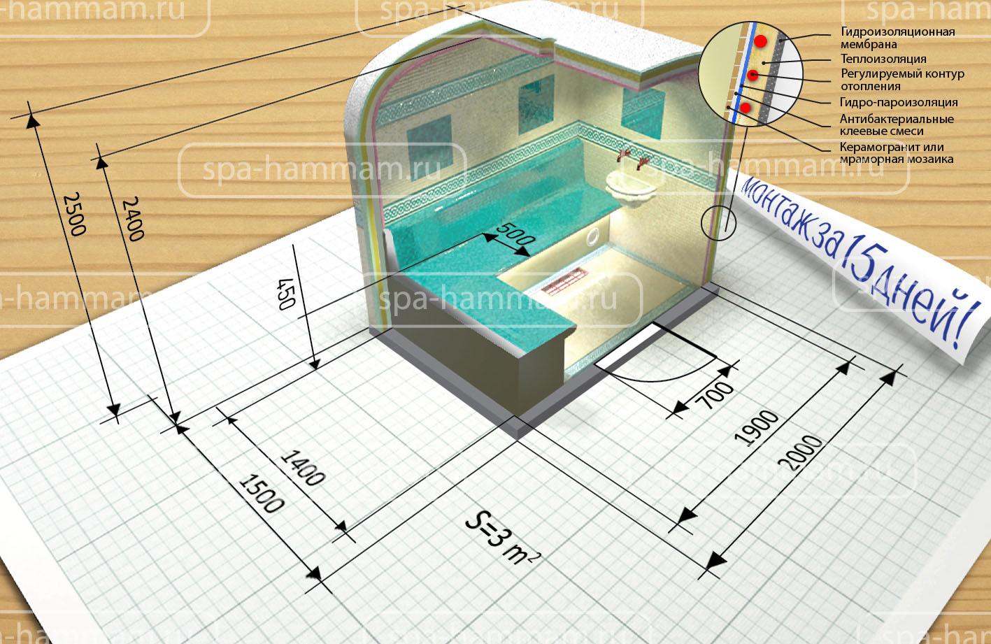 3m план